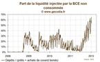 Dépôts records à la BCE : près de 60 % des injections de liquidité ne servent à rien