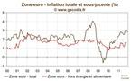 L'inflation se réduit en zone euro et restera sur cette pente