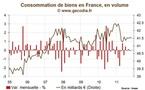La consommation des ménages est en panne mais ne pèse pas sur la croissance