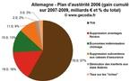TVA sociale : ce n'est pas ce que l'Allemagne a fait en 2007