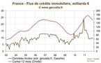 Petit rebond du flux de crédit immobilier, stabilité des taux fixes