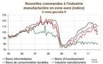 Zone euro : Les commandes dans l'industrie déçoivent encore