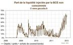 Le refinancement de la BCE n'atteint pas les objectifs fixés