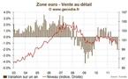 La consommation des ménages chute en Europe