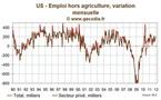 Etats-Unis / Les créations d'emplois finissent l'année sur une bonne note