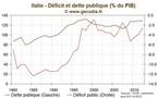 Agence de notations : Fitch menace l'Italie, le AAA de la France épargné