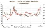 La Hongrie perd la confiance des marchés et de Bruxelles