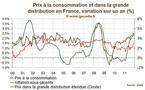 Inflation France : stable en décembre malgré une accélération des prix sous-jacents