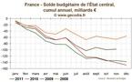 Déficit budgétaire France novembre 2011 : en nette amélioration sur un an mais au-dessus de la cible initiale