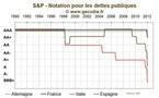 Conséquences des dégradation de S&P : limitées pour la France, beaucoup plus inquiétantes pour l'Italie et l'Espagne