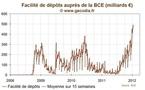 BCE / Dépôts : Encore un record pour les dépôts des banques commerciales à la Banque Centrale Européenne