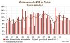 Croissance économique en Chine : 2011, ralentissement à petits pas