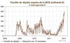 Les dépôts à la BCE dépassent les 500 milliards d'euros