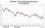 L'Autriche émet de la dette à 50 ans à un taux inférieur à 4 %