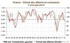 Climat des affaires : L'économie française continue de s'enfoncer dans la récession