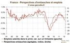 Intentions d'embauches : L'emploi s'enfonce dans la crise en France