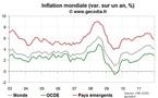 Inflation Mondiale : une année 2011 marquée par une forte poussée liée aux matières premières