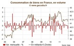 Consommation des ménages en France : 2011, année de stagnation