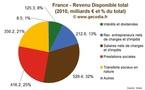 Etude Pouvoir d'Achat des Ménages en France