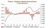 Etude Emplois Salariés France