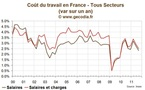 Coût du Travail en France