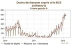 BCE / Liquidité : Les banques italiennes utilisent les prêts à la BCE pour se désendetter