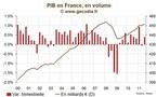 France / Récession : La BdF pense que la récession sera évitée début 2012
