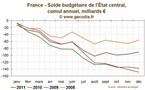 Déficit budgétaire de l'Etat : 2011 finalement en ligne avec la cible initiale
