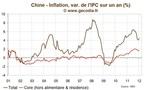 Inflation / Chine : les prix à la consommation restent assez sages en janvier 2012