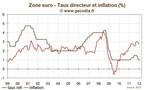BCE / Réunion de février 2012 : croissance terne, crédit qui flanche, taux à 1 % et pas de monétisation
