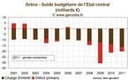 Crise de la dette / Grèce : le Parlement approuve le nouveau plan d'austérité