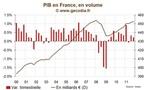 France / Croissance du PIB : Surprise pour le T4 2011 avec une récession évitée