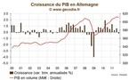 Allemagne / PIB 2011 : Une année de forte croissance en moyenne mais qui plonge en fin d'année
