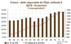 Dette de l'Etat en France : Les taux très bas favorisent l'endettement à long terme