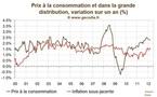 Inflation France mars 2012 : La hausse de la TVA se diffuse à l'inflation sous-jacente