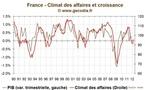 La conjoncture reste terne en France et se dégrade en Europe